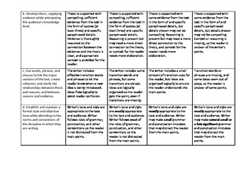 Theme Analysis Essay Rubric