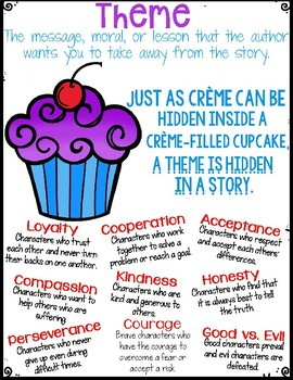 Theme Anchor Chart (Poster)