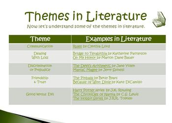 Theme Anchor Chart and Reading Strategies Bundle