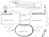 Theme:  Character, Setting, Plot