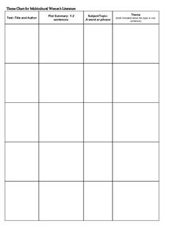 Theme Chart