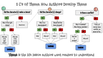 Theme Development Flow Chart