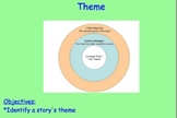 Theme: Identifying Themes When Reading