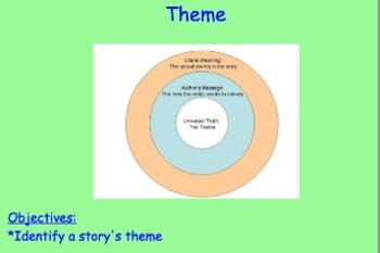 Theme: Identifying Themes When Reading