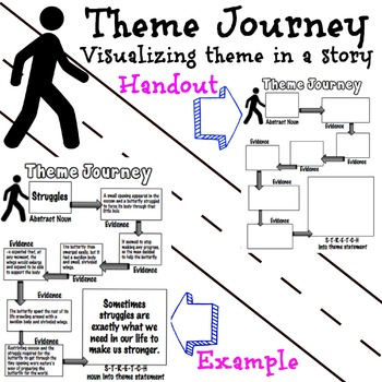 Theme Journey Visualizing Theme in a Story