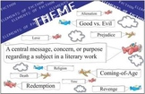 Theme Class Poster - Elements of Literature
