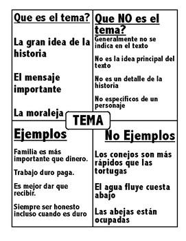Theme (Que es un tema?) Spanish