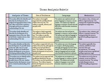 Theme Reader Response Rubric and Self-Assessment Forms