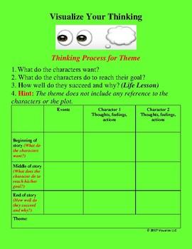 Theme: Visualize Your Thinking