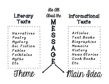 Theme Vs. Main Idea Anchor Chart / Reference Page