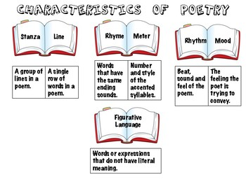 Theme and Genre: Practice with Anchor Charts
