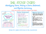 Skill Anchor Charts: Identifying Theme, Theme Statement, and Objective Summary