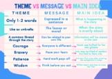 Theme versus Message versus Main Idea Poster