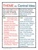 Theme vs. Central Idea Chart