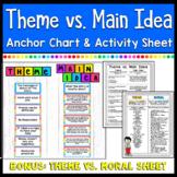 Theme vs. Main Idea- Anchor Chart & Activity sheet - Print