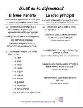 Theme vs. Main Idea in Spanish- Tema literario o idea principal en español