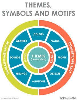 Themes, Symbols, and Motifs Classroom Poster