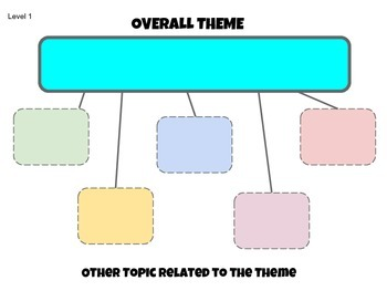 Themes in Literature Differentiated  Organizers Grades 4-12