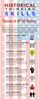 Themes of AP US History Infographic