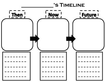 Then, Now, Future timeline