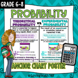 Theoretical vs. Experimental Probability Anchor Chart Poster