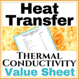 Thermal Conductivity Value Sheet of Insulators and Common