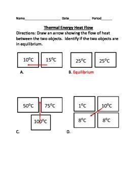 Thermal Energy Heat Flow
