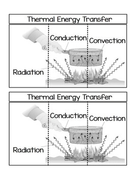 Thermal Energy Transfer Foldable