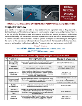 Thermal Protection Systems Thermodynamics STEM Project