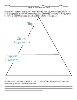 Thesis Statement Pyramid