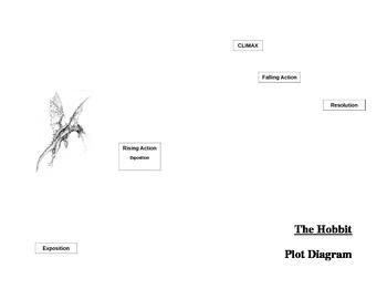 The Hobbit Plot Diagram