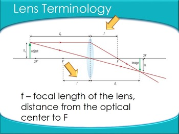 OPTICS: Thin Lens Equation and Magnification Equations: PowerPoint & Note
