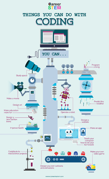 Things You Can Do With Coding Infographic - STEM Poster