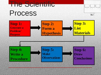 Think Like a Scientist: Scientific Method PowerPoint