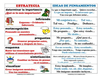 Thinking Stems Comprehension Bookmarks or Poster SPANISH and ENGLISH