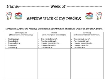 Reading Workshop Comprehension Thinking Stems Chart
