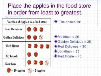 Third, Fourth, and Fifth Grade Math Graphs Quick Check by Donnie Elliott