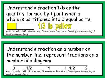 Third Grade Common Core Standards- Math Posters