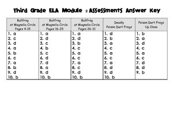 Engage NY Third Grade ELA Module 2 Assessments Answer Key