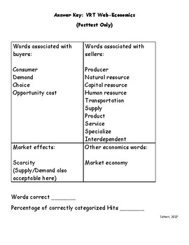 Third Grade Economics Unit Vocabulary Recognition Pre-and Post-Test