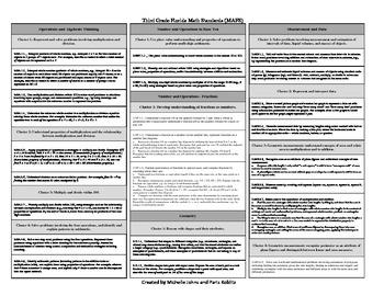 Third Grade Florida Standards- Bundled