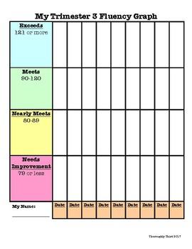 Third Grade Fluency Graph