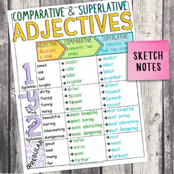 Third Grade Grammar and Language Unit on Comparative and Superlative Adjectives