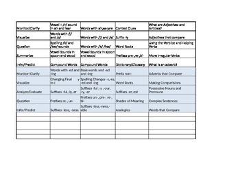 Third Grade Journeys Curriculum Map