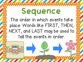 Third Grade McGraw-Hill Wonders Comprehension and Vocabulary Posters-Unit 1