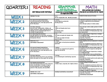 Third Grade Pacing Guide Worksheets & Teaching Resources | TpT