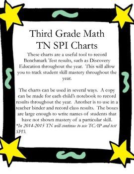 TN MATH SPI CHART Third Grade
