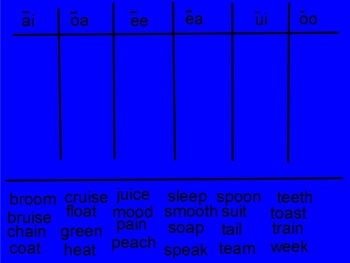 Third Grade Words Their Way ActivInspire flipcharts (sorts 1-10)