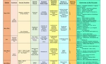 Third Grade Year Plan Cross-Curriculum