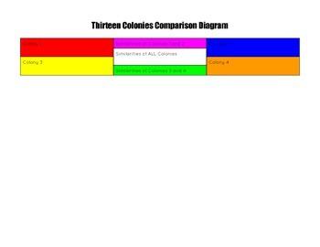 Thirteen Colonies Comparison Chart